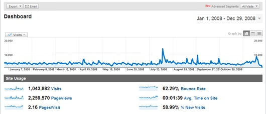 statistika-obiska-bloga-01.jpg