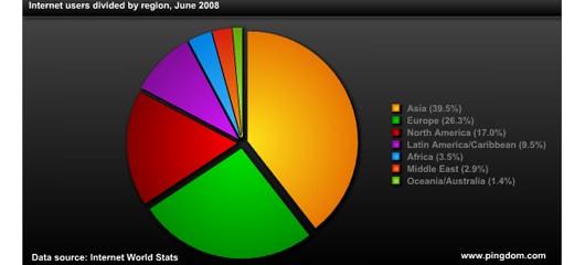 stats2008