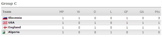 world cup ranking