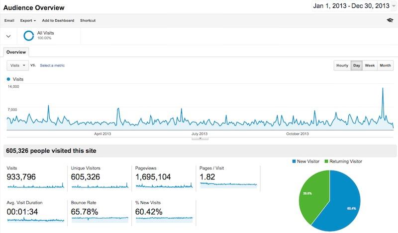 analytics2013