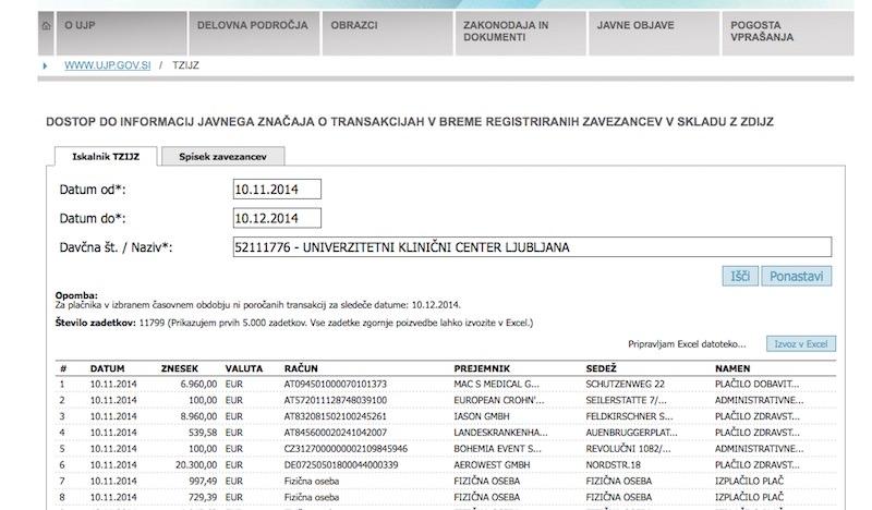 Transakcije zavezancev informacij javnega značaja (TZIJZ)