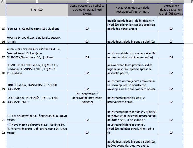Seznam pregledanih pekarn, kjer so odkrili nepravilnosti