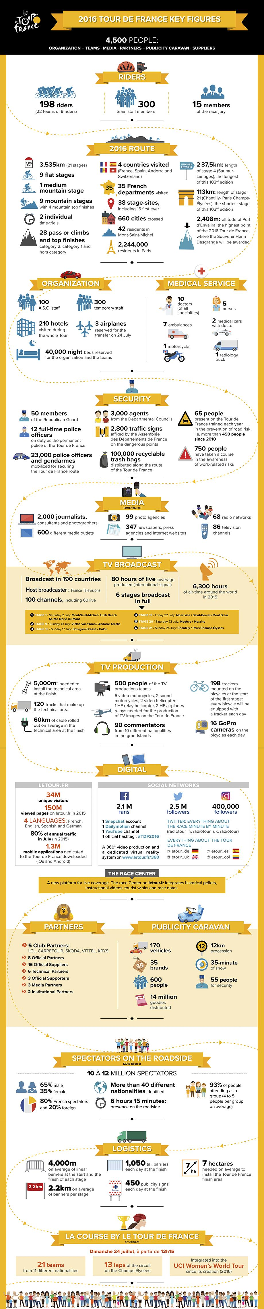 TDF16_INFOGRAPHIE_CHIFFRES_UK-