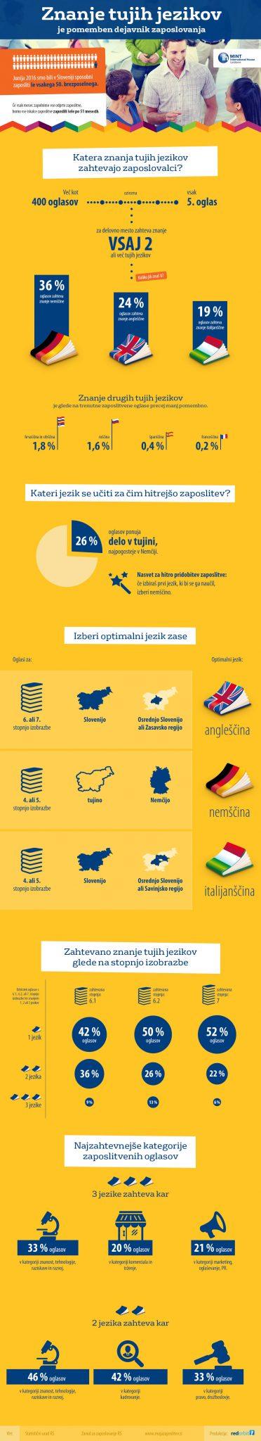 mint-infografika-2016