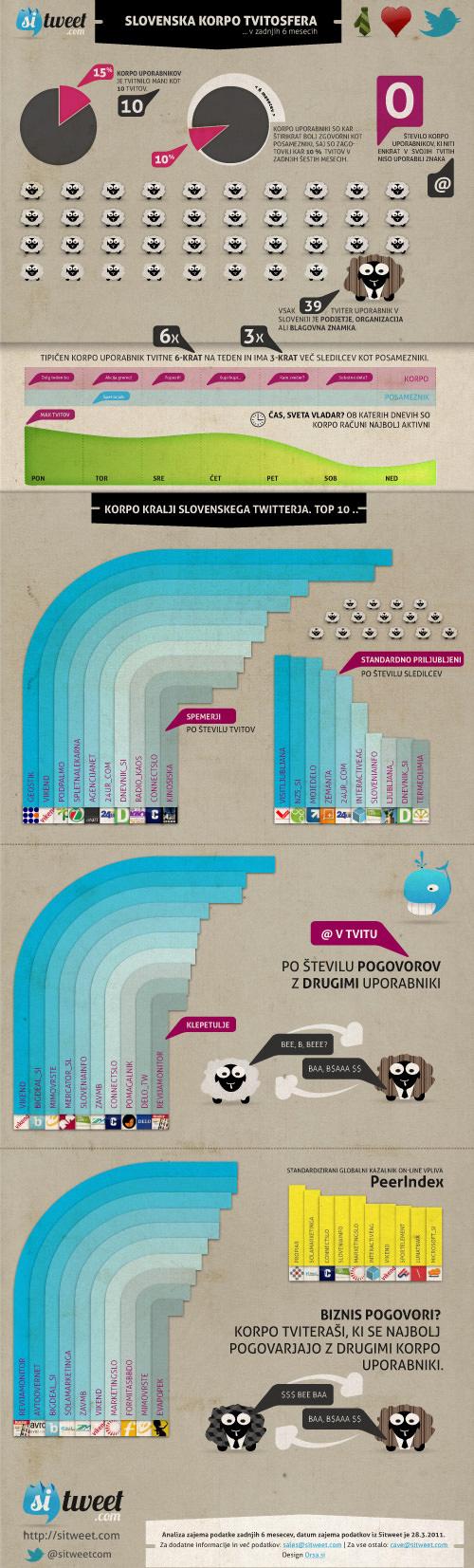 sitweet korpo tvitosfera Infografika, oz. informacijska grafika   kaj je to?