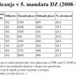 Špricanje poslancev po strankah v 5. mandatu državnega zbora (2008-2011)