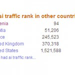 had blog med Slovenia - Alexa Top 100 Sites 2