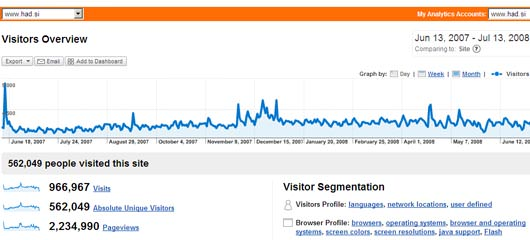 had blog praznuje tri leta - had blog since 2005 2