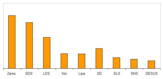 Statistika spletnih strani strank preko Alexe 4