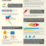 Infografika – Slovenci v tujini opravimo vsak tretji nakup s kartico, na Hrvaškem pa vsak peti