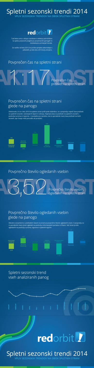 Spletni sezonski trendi 2014 - Infografika - Red Orbit
