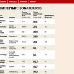 najbogatejsi_slovenci_2015