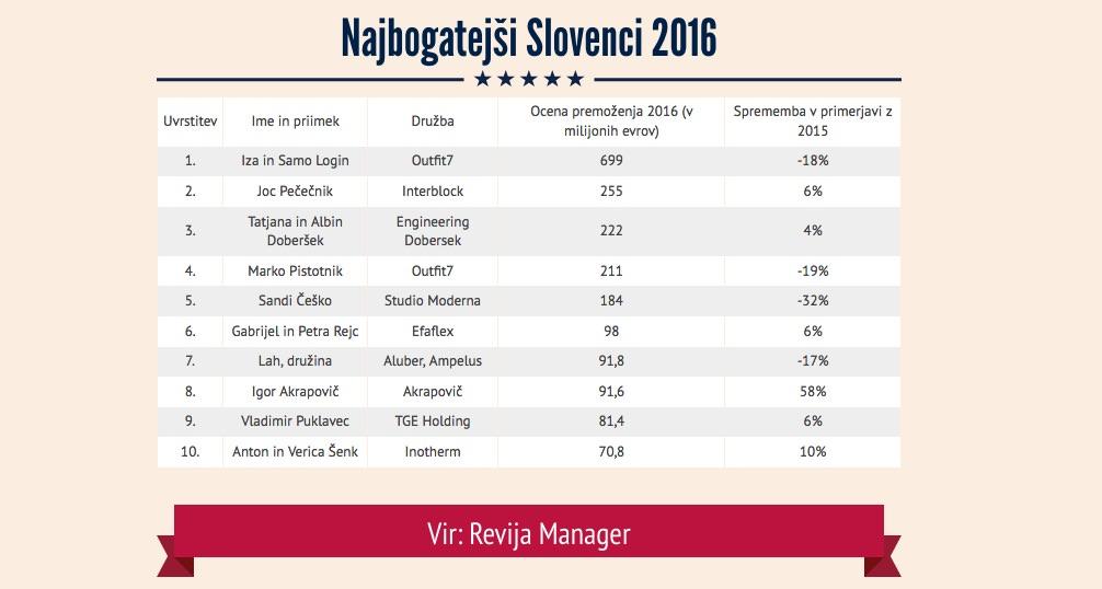 Najbogatejši Slovenci 2016