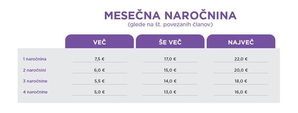 Telemach druzinski popusti za nizje strozke mobilnih storitev do 288 EUR na leto
