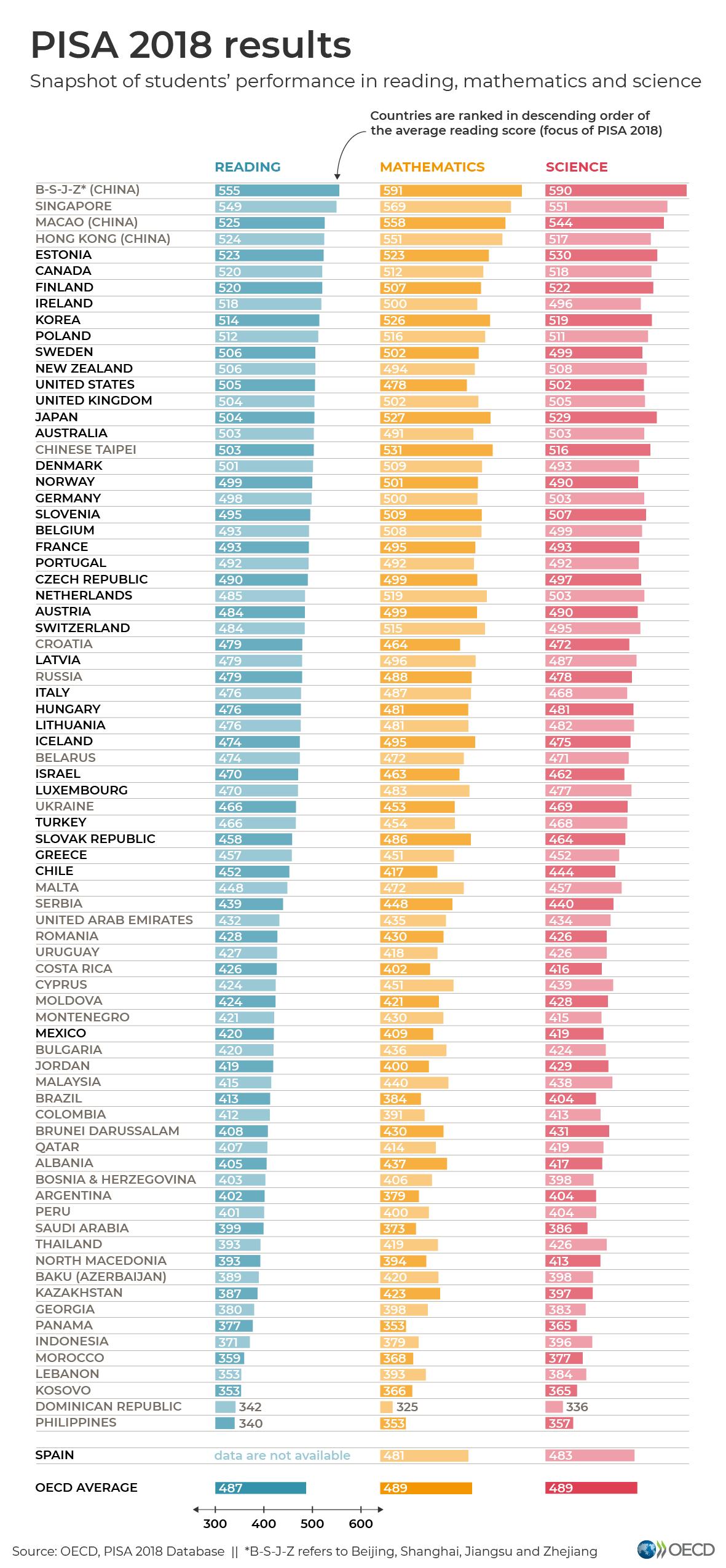 Slovenski ucenci so nadpovprecni po raziskavi PISA